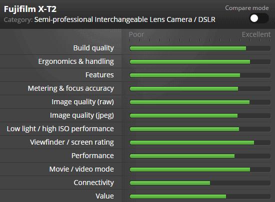 Reseña Fuji X-t2 en DPreview.