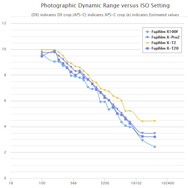 Comparativa de rango dinámico entre las cámaras con sensor X-Trans III.