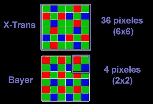 Patrón 6x6 X-Trans frente al patrón 2x2 Bayer.