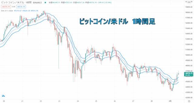 仮想通貨FX 為替 稼ぐ