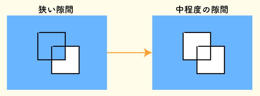 狭い隙間と中程度の隙間の比較