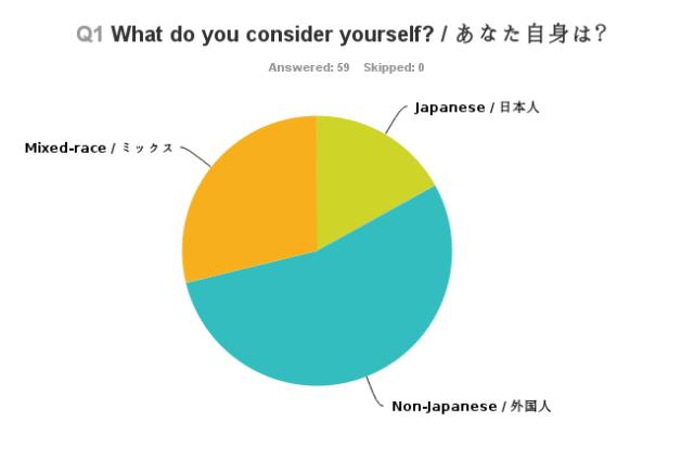 Chart_Q1_131202