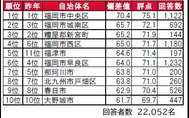 大東建託は、福岡県に住む成人男女を対象に居住満足度調査を実施