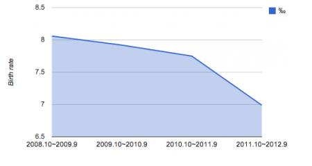 Le taux de natalité de la préfecture de Fukushima a chuté rapidement en 2012