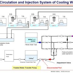 Uk Domestic Wiring Diagram Ems Stinger 4424 V4 Indie   Keeping Up The Appearance: Tepco's Water Circulation System To Cool Reactors ...