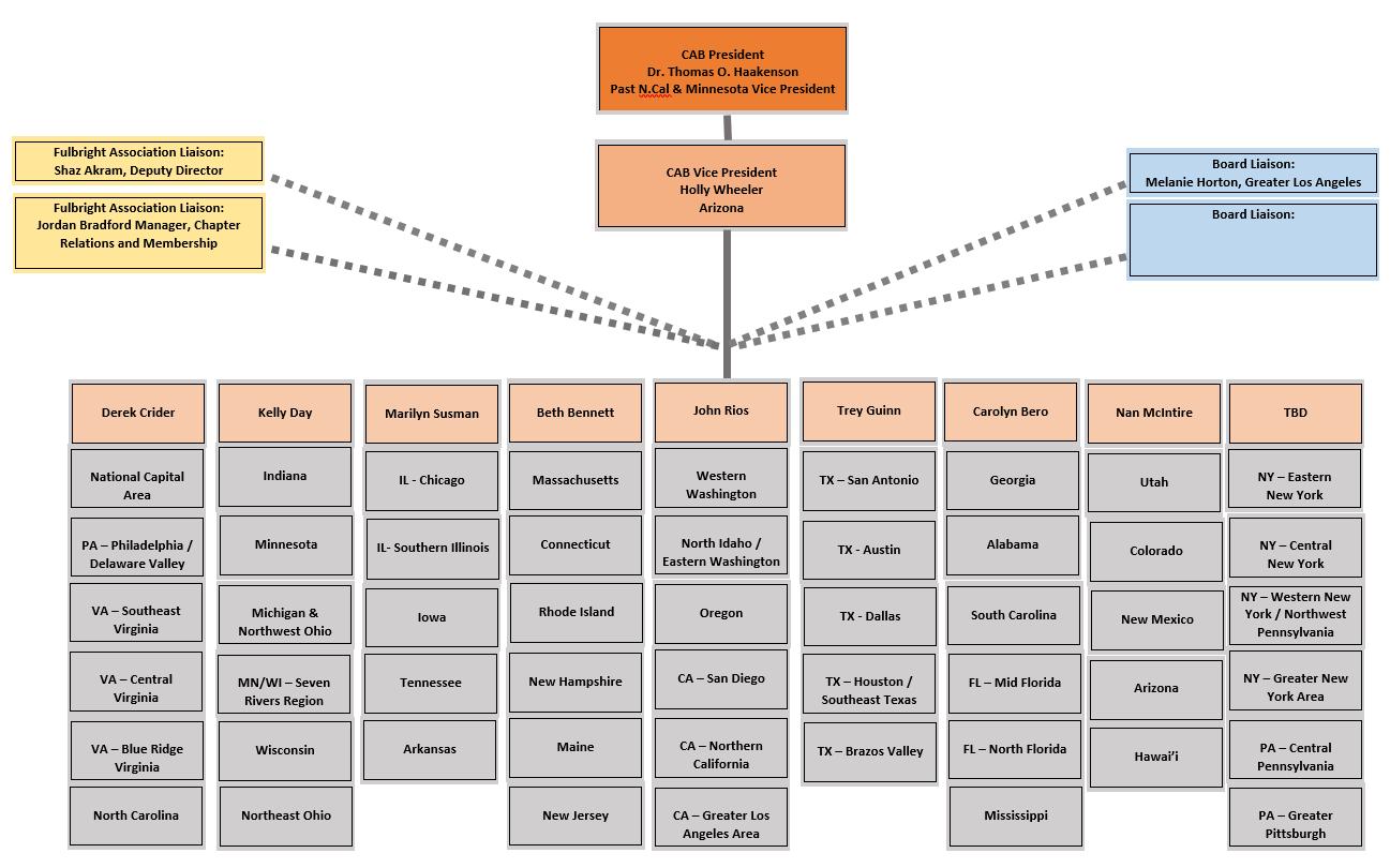 CAB 2019 chart