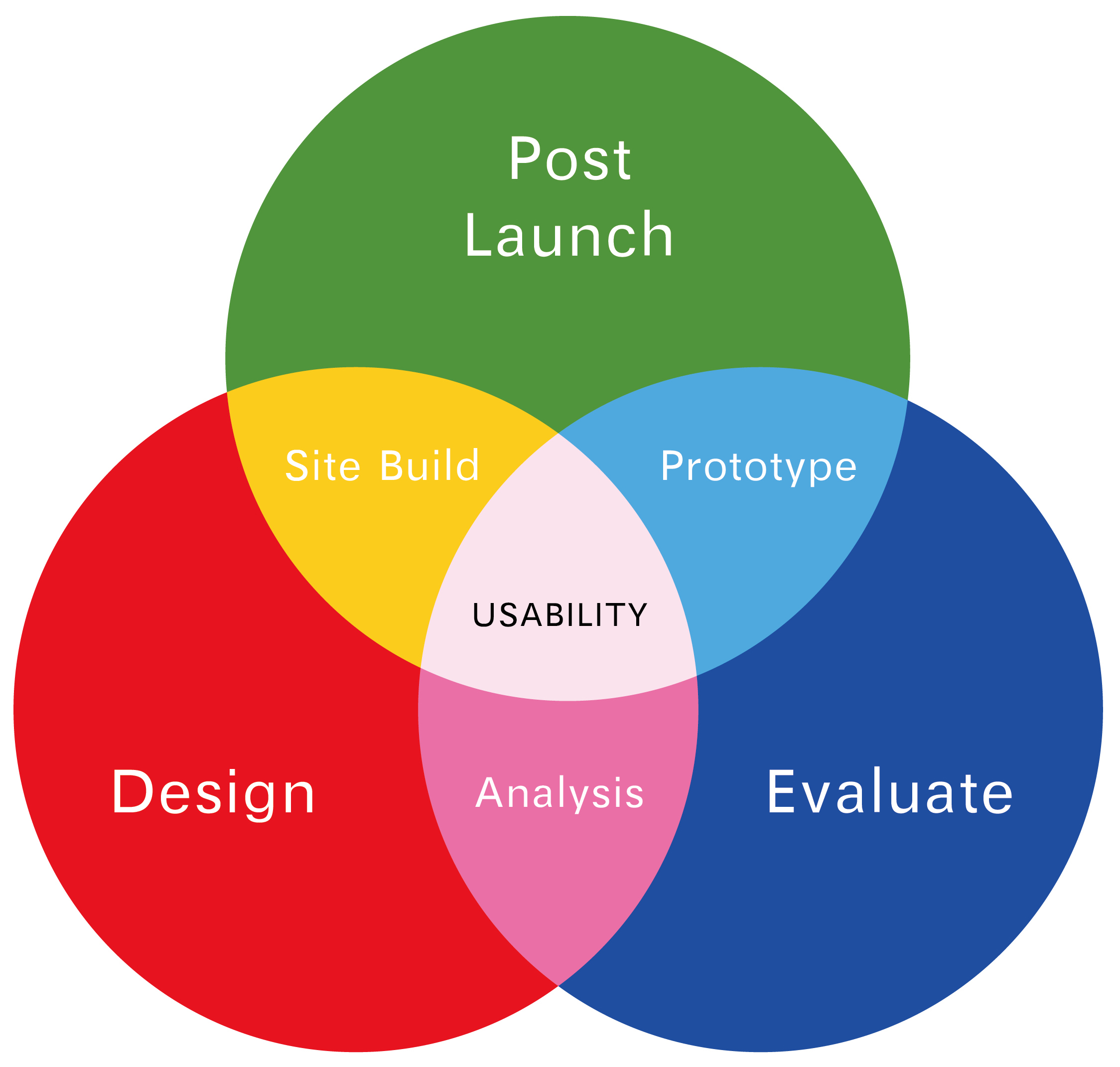 Research1-a: Usability & User experience | Usability & User experience