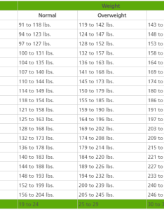also this is how much you should weigh according to your age body shape rh fullcreativeideas