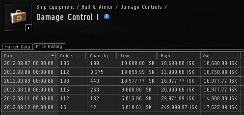 Market Tool of the Week: EVE Isk Per Hour (5/6)