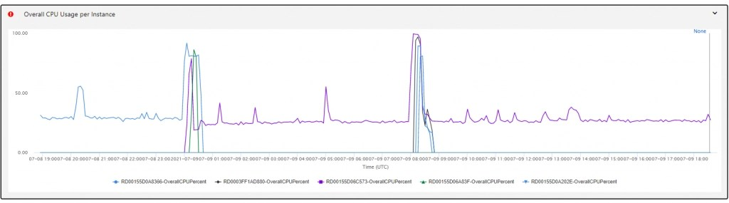 Availability and Performance, High CPU Analysis chart.