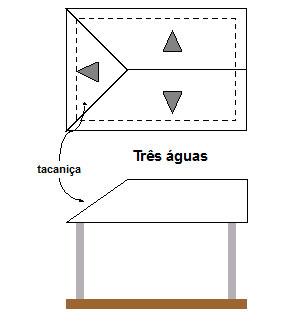Estrutura Metálica para Telhado - 3 águas
