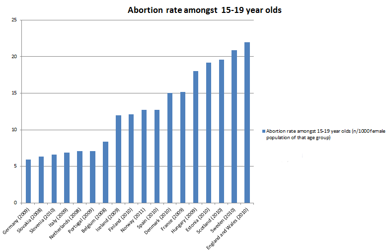 Image result for abortion rates Great Britain