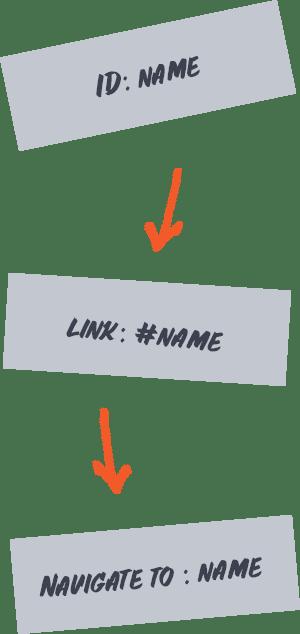 fs-navigate-image