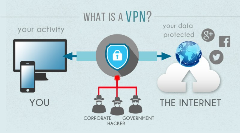 VPN infographic of how it works