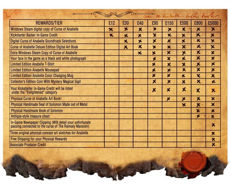 The Reward Matrix for Curse of Anabelle campaign on Kickstarter