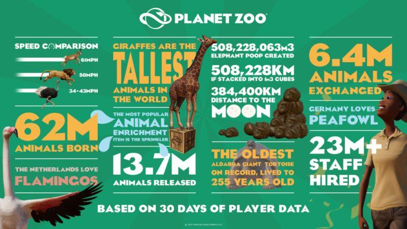 Planet Zoo infographic