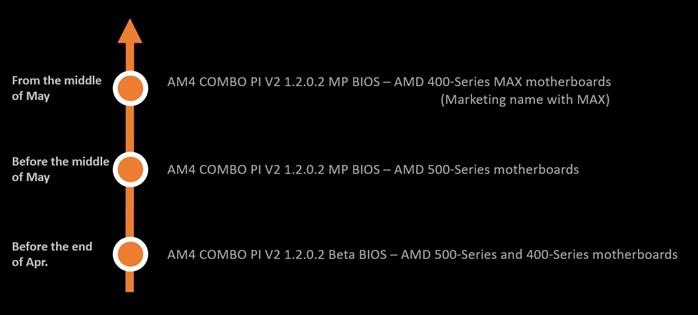 MSI BIOS Update for 500-Series & 400-Series
