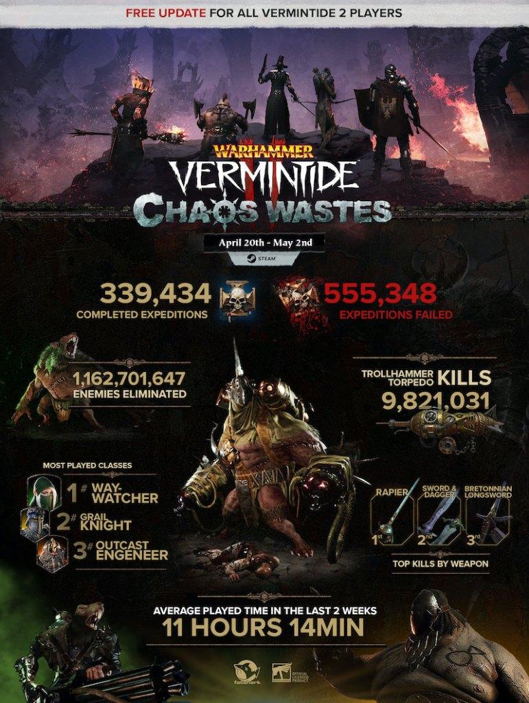 Warhammer Vermintide 2 Chaos Wastes player stats