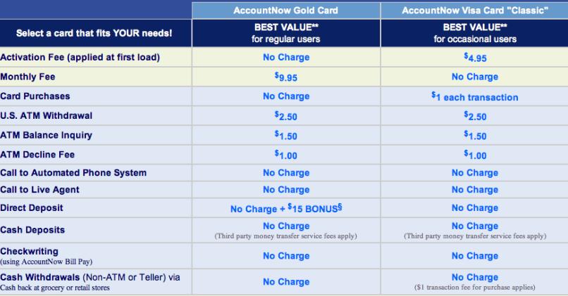 visa reviews gold accountnow prepaid card mamiihondenk org - Account Now Gold Visa Prepaid Card Review