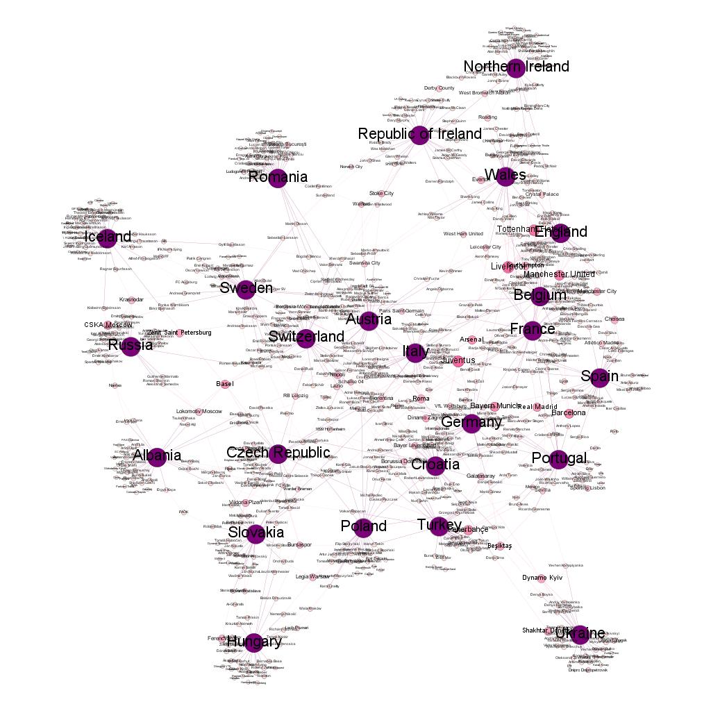 Euro 2016 Interconnectivity Diagrams