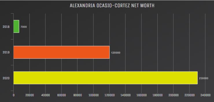 Alexandria Ocasio-Cortez Net Worth
