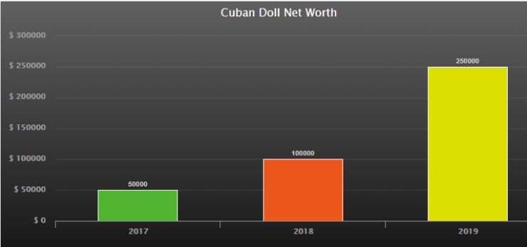 Cuban Doll Net Worth