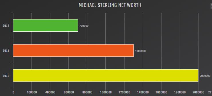 Michael Sterling Net Worth