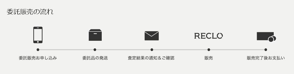 ラグジュアリーブランドの新品・中古通販サイト RECLO(リクロ)