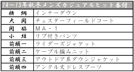 繊研2014-2015メンズカジュアルヒット番付