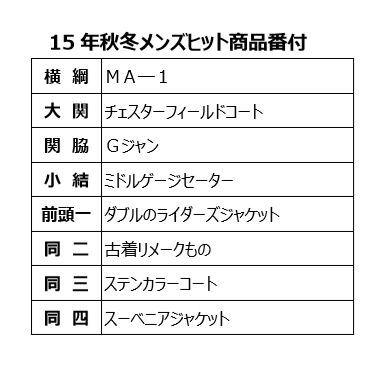 2015年秋冬メンズヒット商品番付表