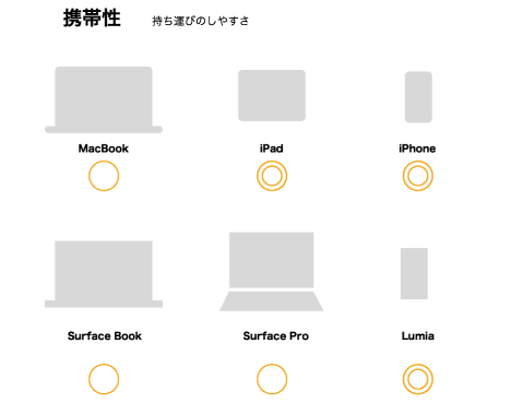 Blog Image 携帯性 AppleVSMicrosoft macbook surface