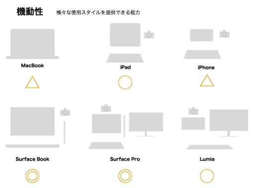 Blog Image 機動性 AppleVSMicrosoft macbook surface