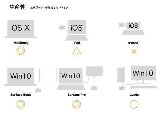Blog Image 生産性 AppleVSMicrosoft macbook surface