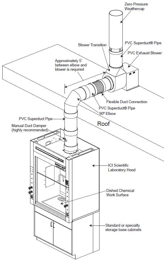Fume Hood Exhaust System Diagram