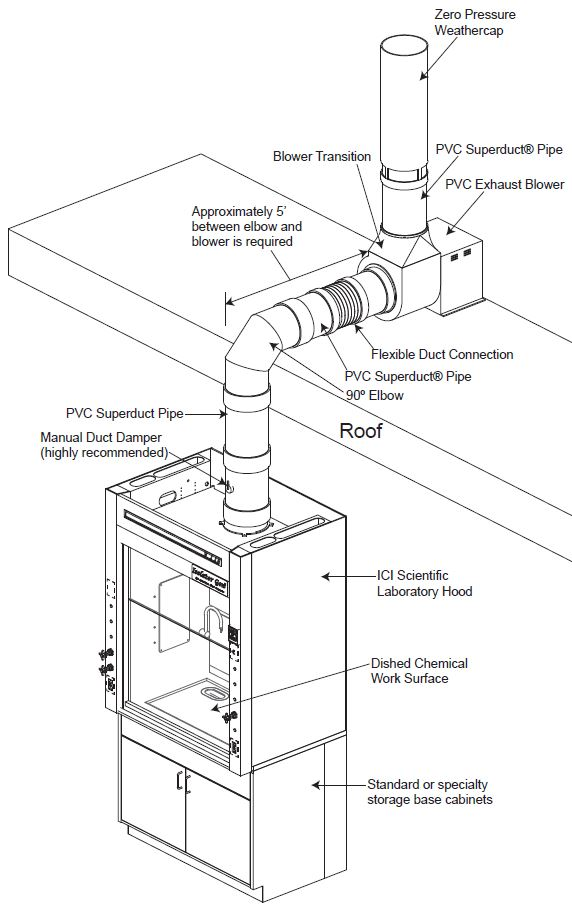 fume hood exhaust system
