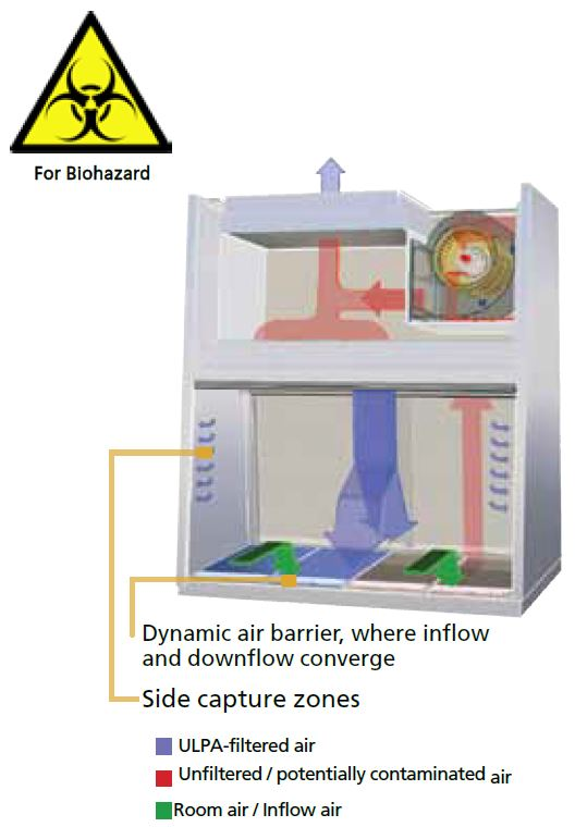 Labculture Biological Safety Cabinets Class II Type A2