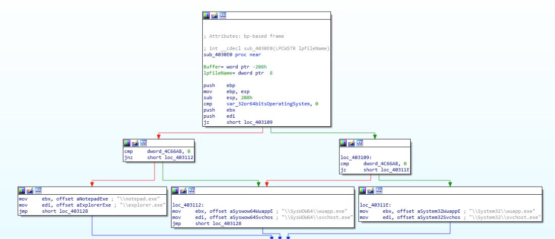 Some fun with a miner - Malware News - Malware Analysis, News and