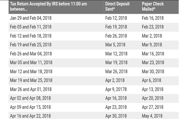 Irs Refund Schedule 2018