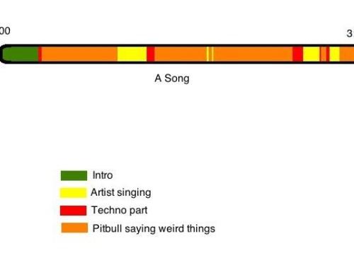 Pop songs nowadays…