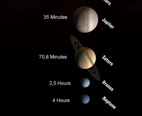 If we could travel at the speed of light, how long would it take to reach other planets?
