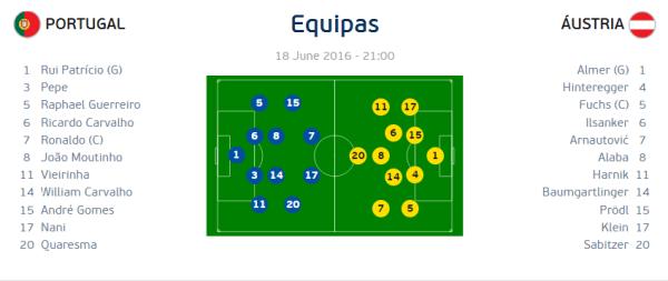 equipas-portugal-austria