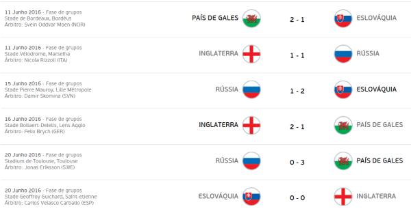 euro-2016-grupo-b-jogos