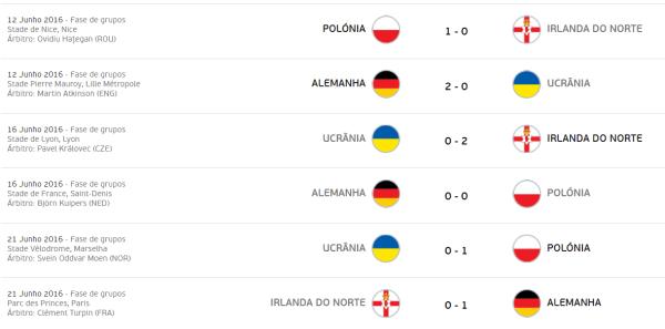 euro-2016-grupo-c-jogos