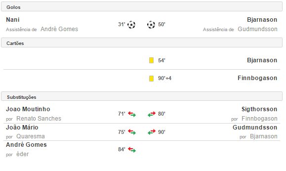 portugal-islandia-golos-substituicoes