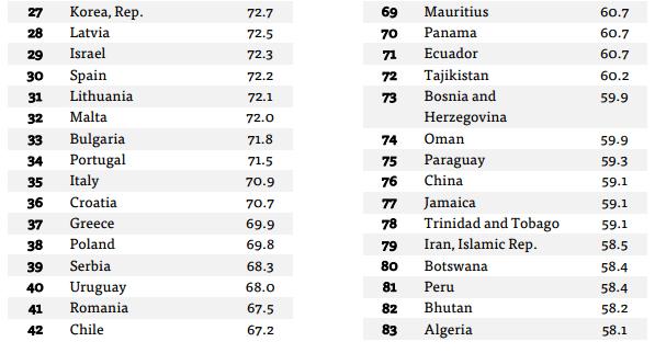 Lista países Objetivos de Desenvolvimento Sustentável 2.1