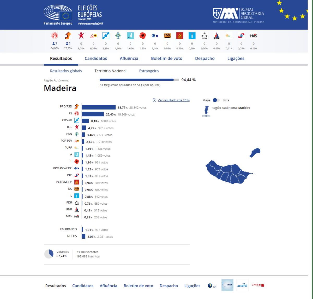 PSD ganha Europeias na Madeira com mais de 38% dos votos