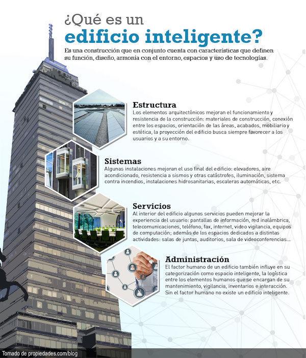 Que es un edificio inteligente  Funcin Digital