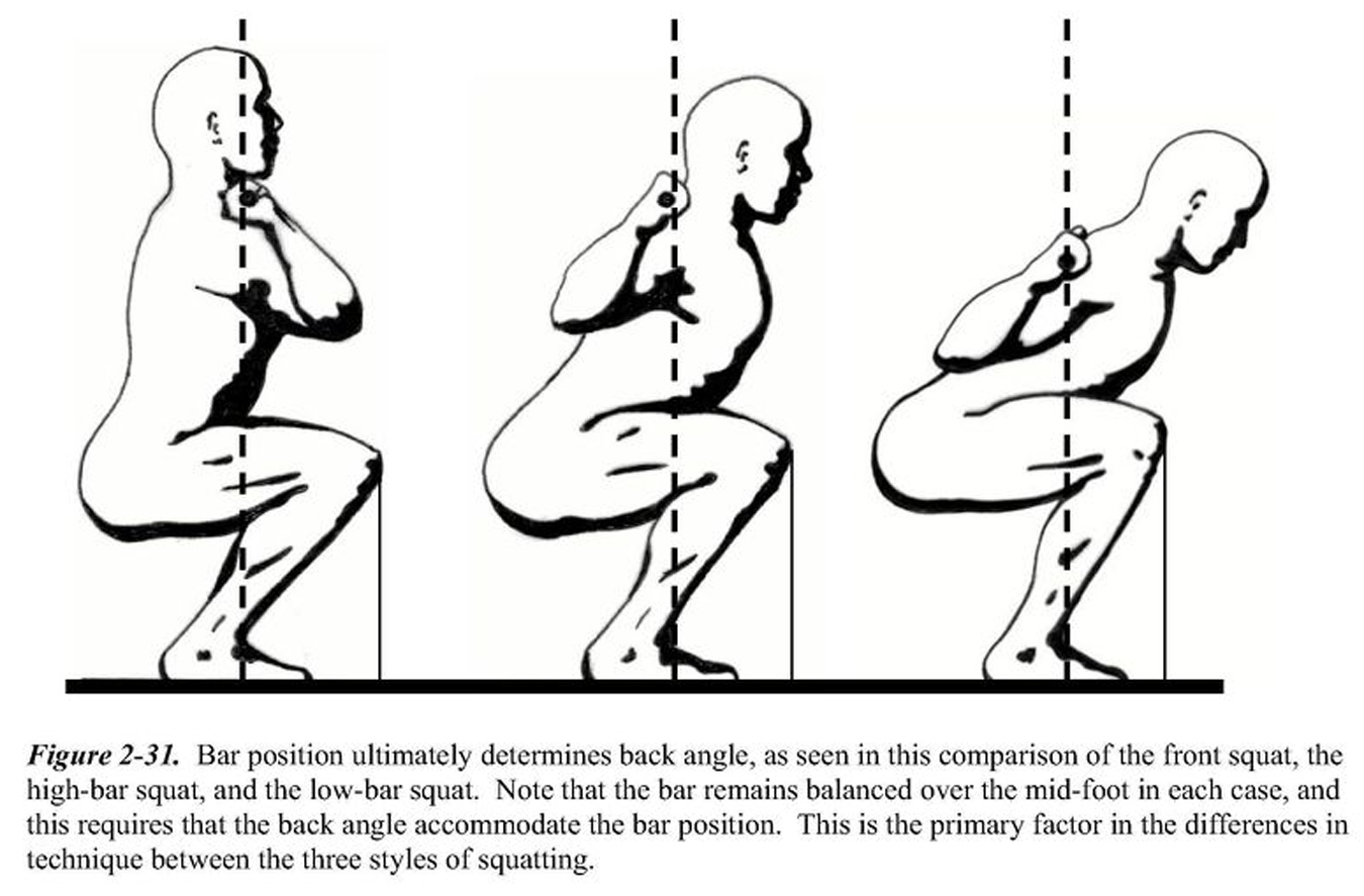 Squatting Isn T Hurting Your Knees Your Technique Is