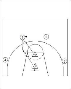 Two Man Close-out Drill Diagram 1