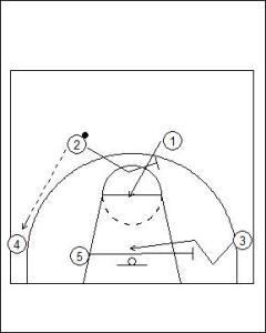 Flex Offense Standard Diagram 3
